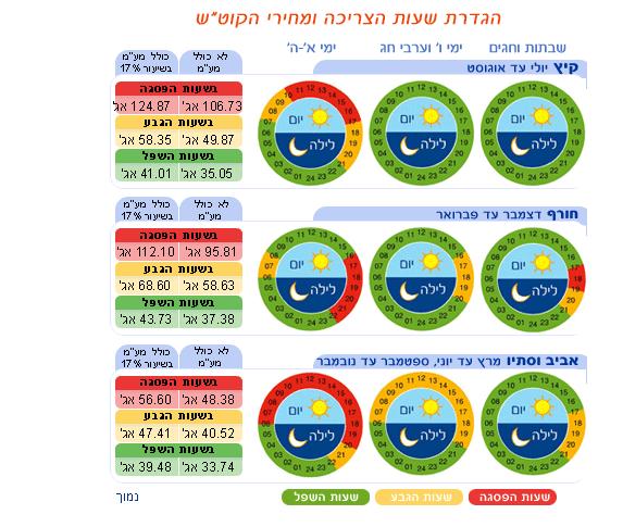 טבלת תעריפי החשמל, נכון ליום 1.1.2017. מתוך אתר חברת החשמל