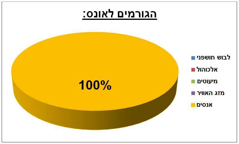 llt graph